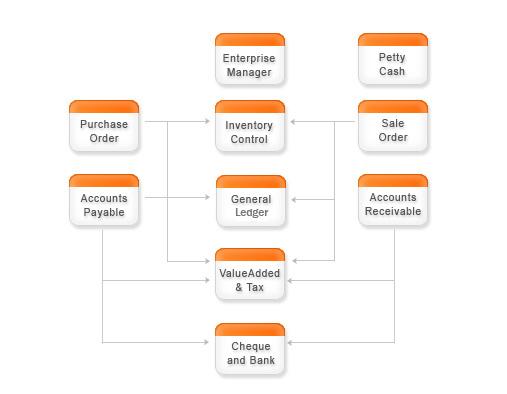 โปรแกรมบัญชี Prosoft myAccount  ระบบบัญชีสำเร็จรูป สำหรับธุระกิจ SMEs